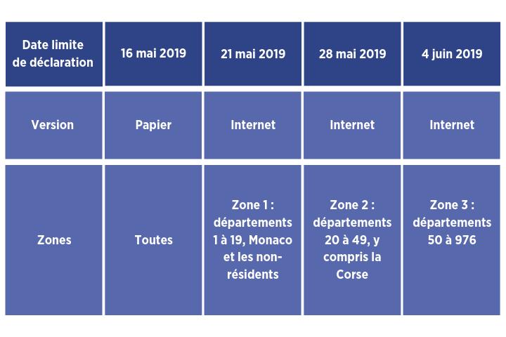 Dates IFI 2019