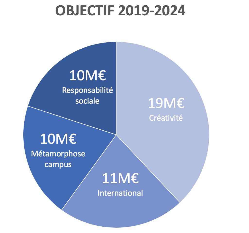 Campagne 2019 2024 objectifs répartis